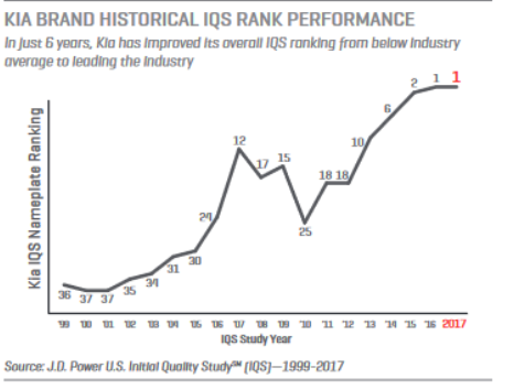 Kia Brand Historical IQS Rank Performance Graph