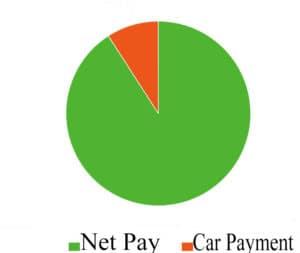 car payment, payment calculator