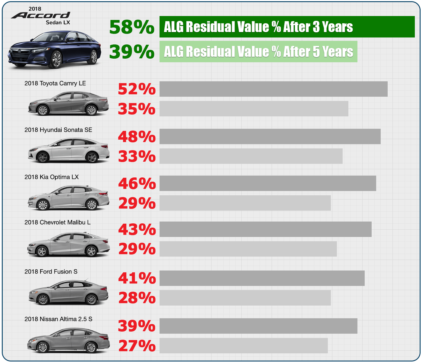 2018 March ALG Residual Value Percentages