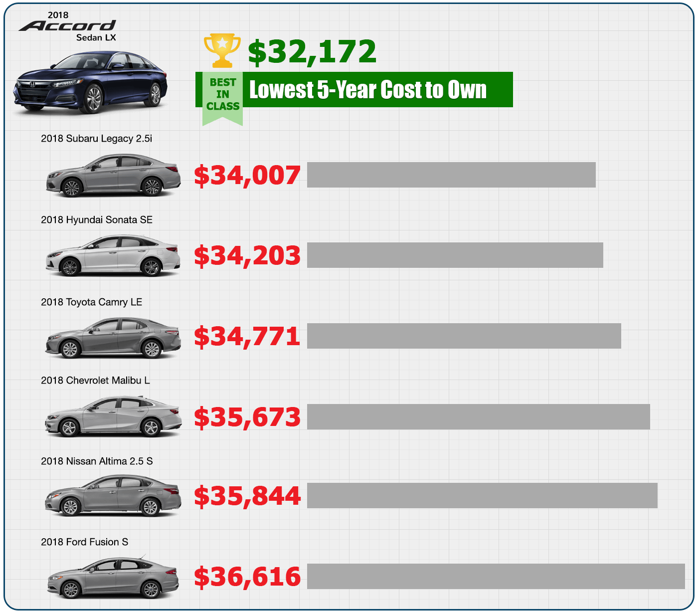 2018 KBB.com Lowest 5-Year Cost to Own