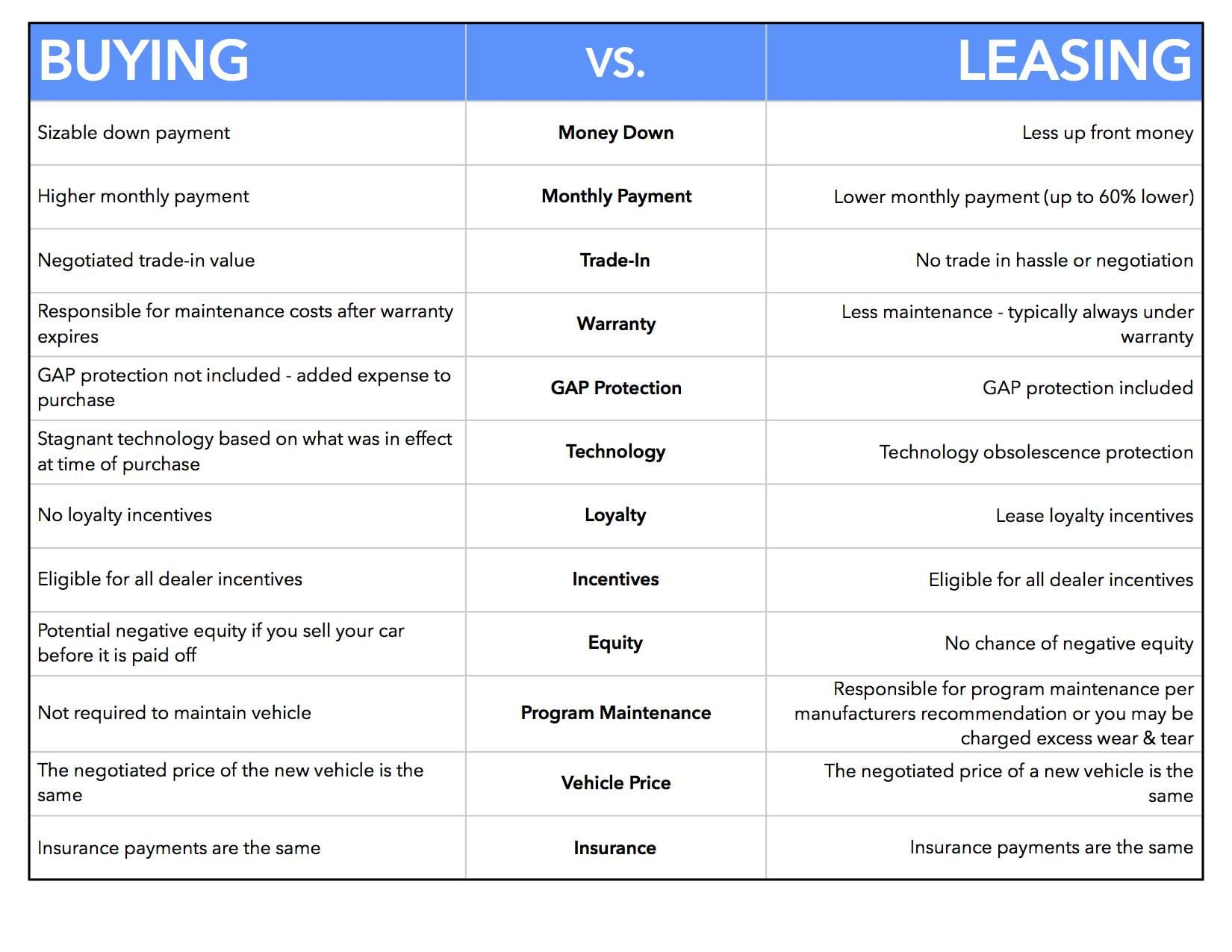 buy-vs-lease
