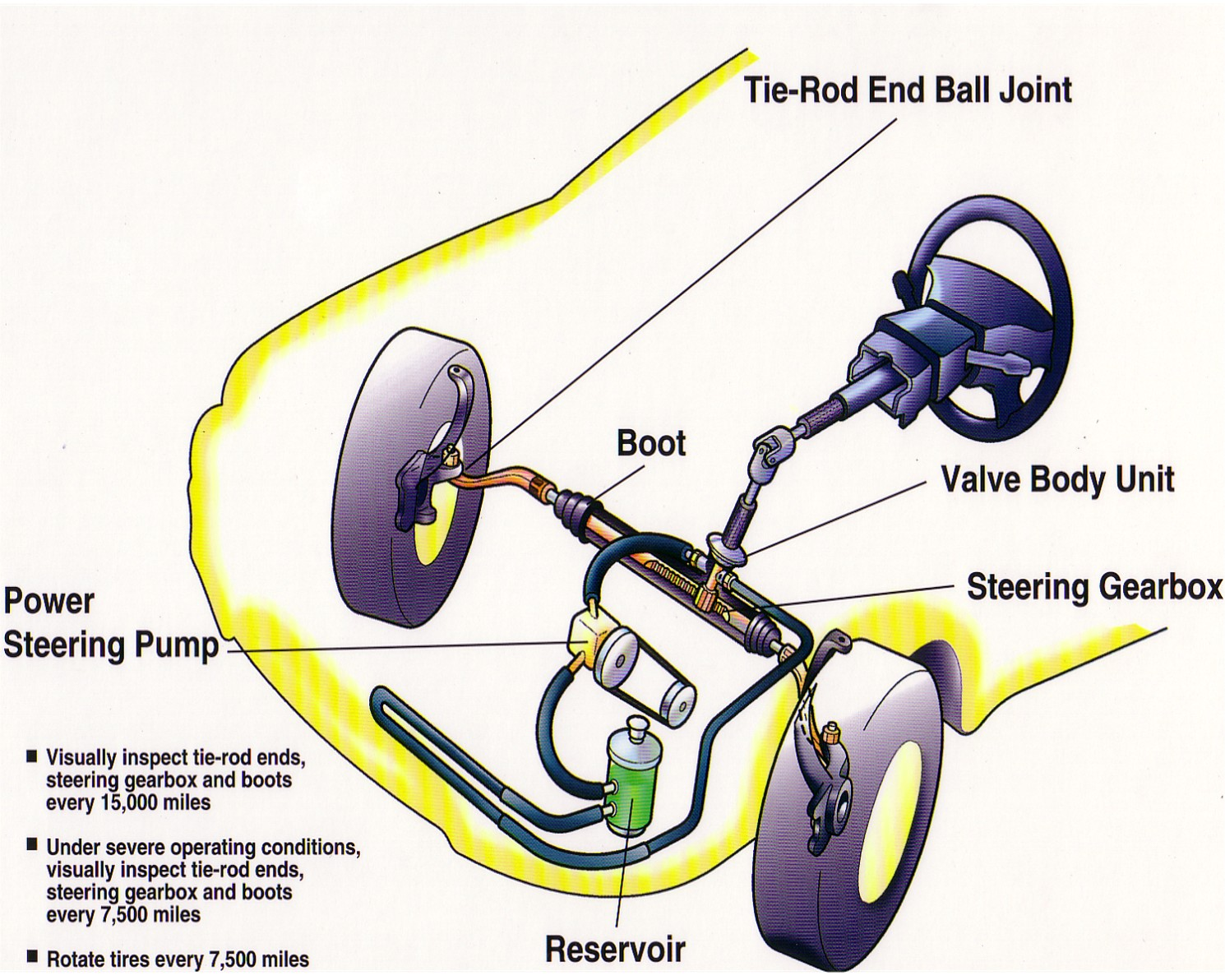 How Much Is A Power Steering Pump >> Power Steering Maintenance Free True Or False Olympia