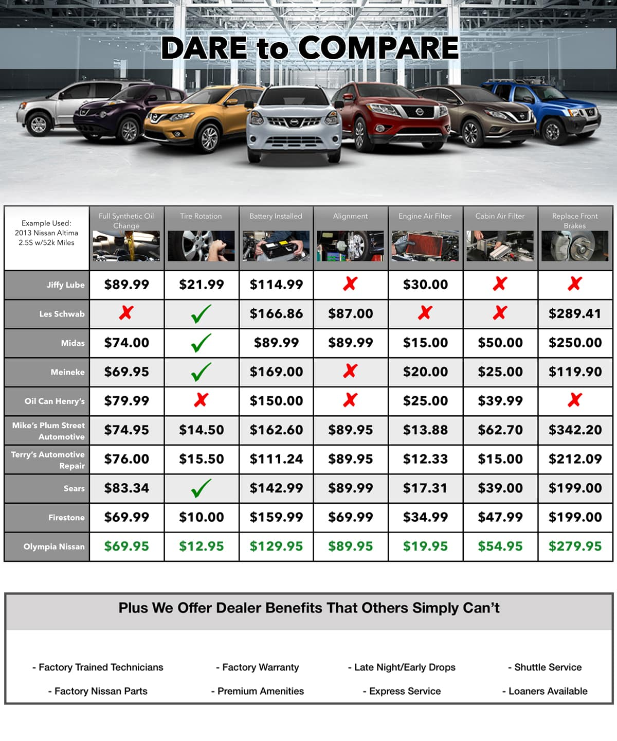 We have done the comparison so you don't have to! Here are a few examples  of price comparisons on some common services: Example Used: 2010 Ford ...