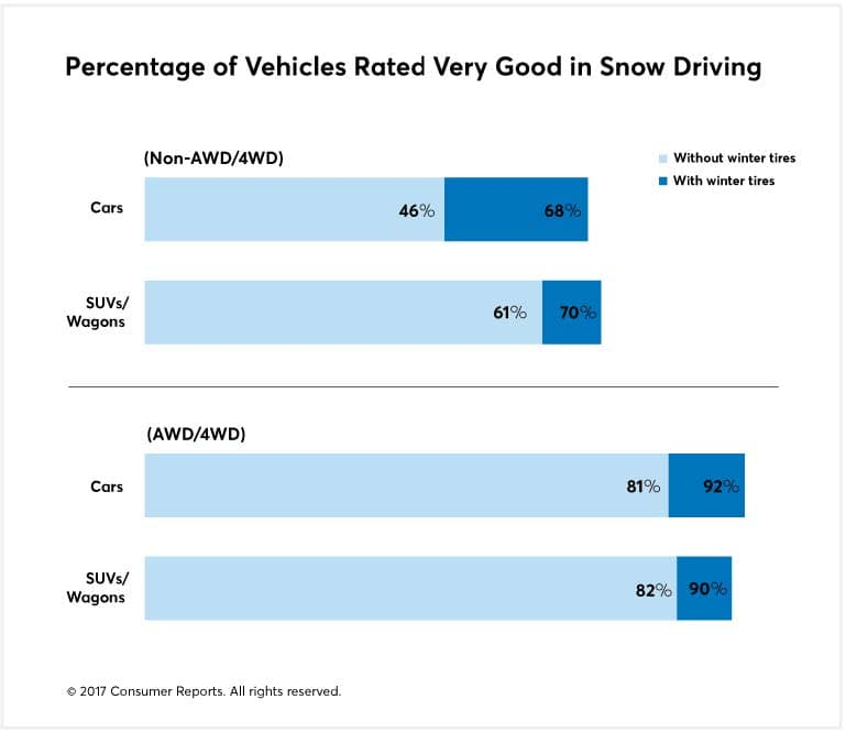 Percentage of Vehicles Rated Very Good in Snow Driving