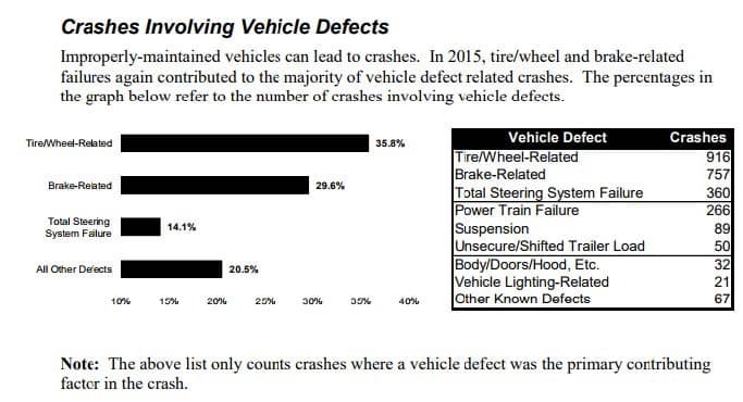 2015 Pennsylvania Crash Facts & Statistics from PennDOT