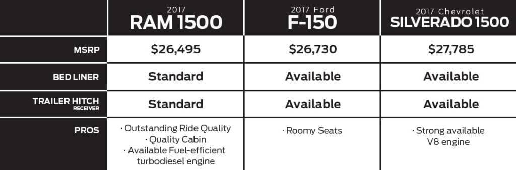 2017 ram 1500 vs chevrolet silverado vs ford f 150