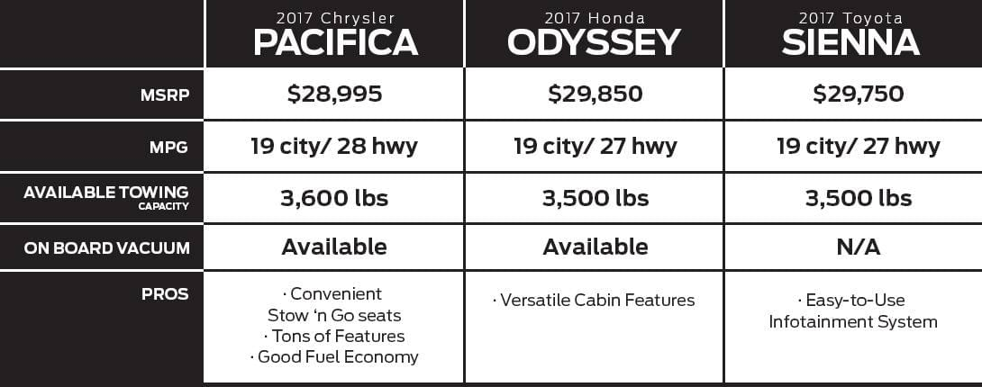 Dare to Compare 2017 Chrysler Pacifica in Brookfield, WI