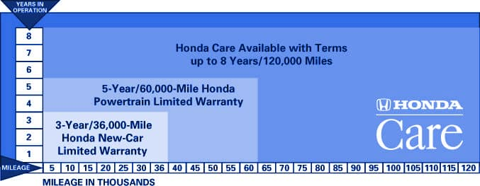 Powertrain Warranty Coverage >> Honda Warranty