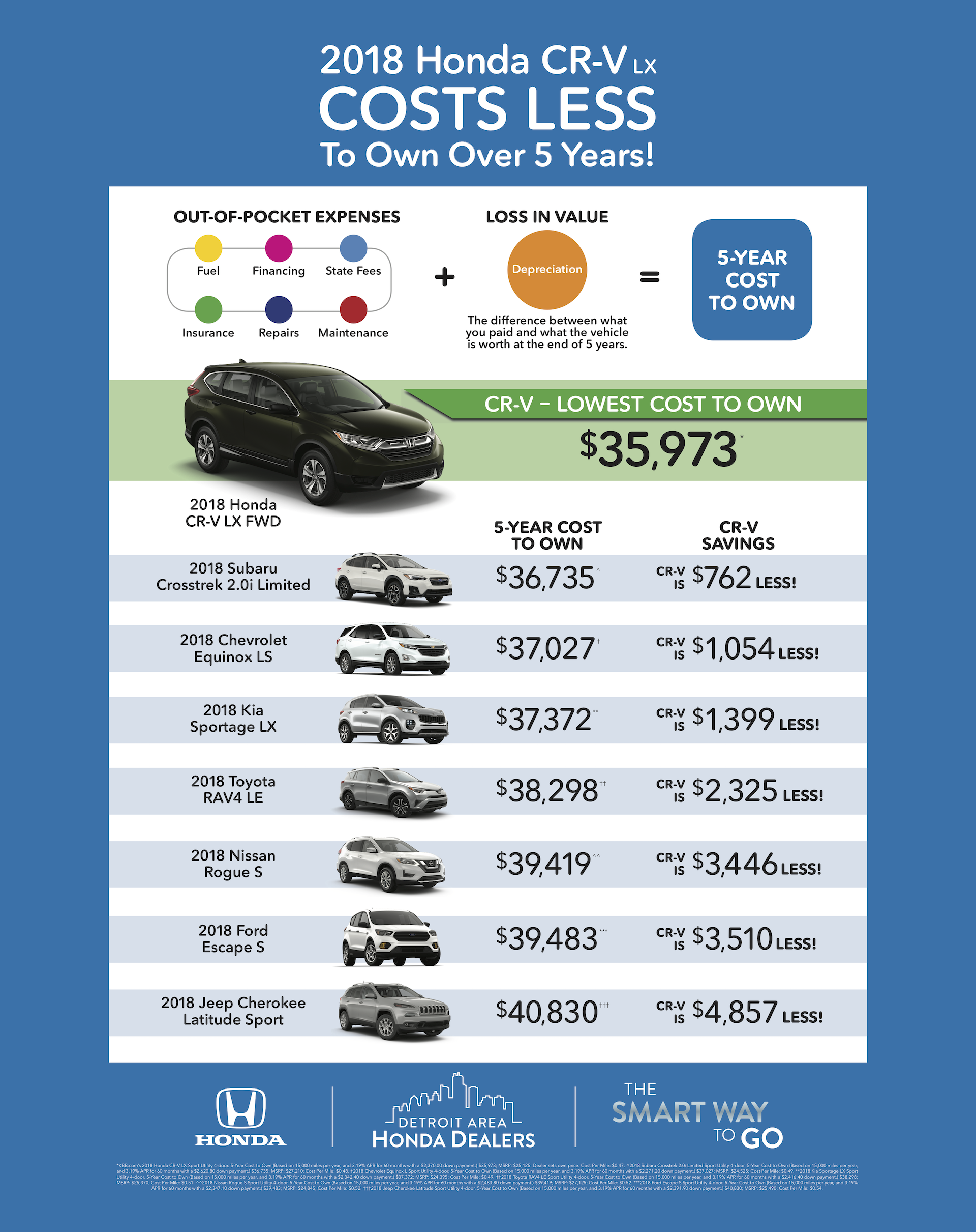 Tamaroff Honda CR-V Cost to Own